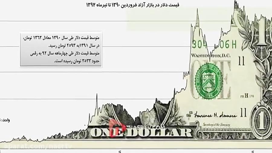 قیمت ارز کار خودشونه