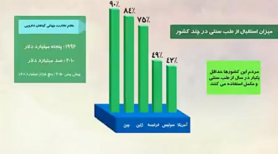 مقایسه جایگاه طب سنتی در ایران و جهان