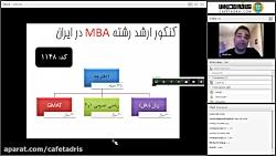 آشنایی با رشته MBA - برای فارغ التحصیلان تمام رشته ها