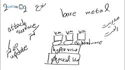 مزایای استفاده از مجازی سازی-پویا لاجیک
