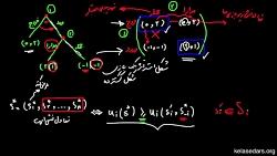 نظریه بازی ها ۱۵ - تعادل...