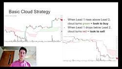 Ichimoku Cloud Indicator Beginner