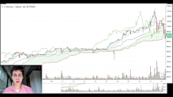 Ichimoku Cloud | Advanced