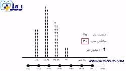 جمعیت ایران در سال 1430 چ...