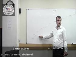 آموزش نقشه راه پیشرفت در حسابداری - راهکار پیشرفت در این کلیپ آموزش حسابداری