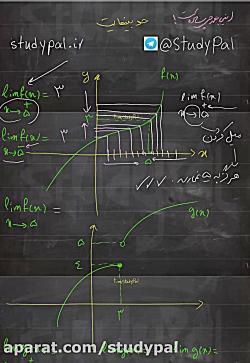 ویدیو معرفی حد فصل 3 ریاضی دوازدهم