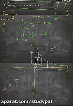 ویدیو آموزش حد نامتنهای ریاضی دوازدهم