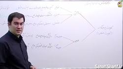 توضیح درس چهارم منطق...پ...