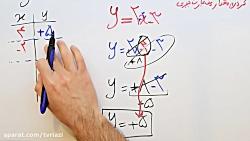ویدیو آموزشی فصل چهارم ریاضی هشتم