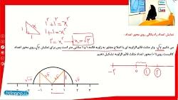 ویدیو آموزشی فصل 7 ریاضی هشتم نمایش اعداد رادیکالی روی محور