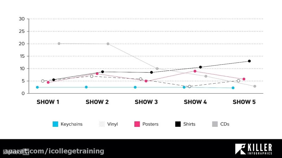 کورس مصورسازی داده ها - وقتی و چگونه از یک نمودار خط استفاده کنید...