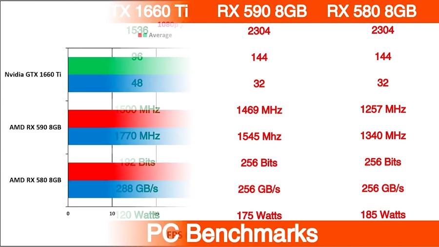 Nvidia GTX 1660 Ti vs AMD RX 590 vs AMD RX 580