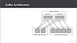 دانلود کورس Hadoop - معماری کافکا