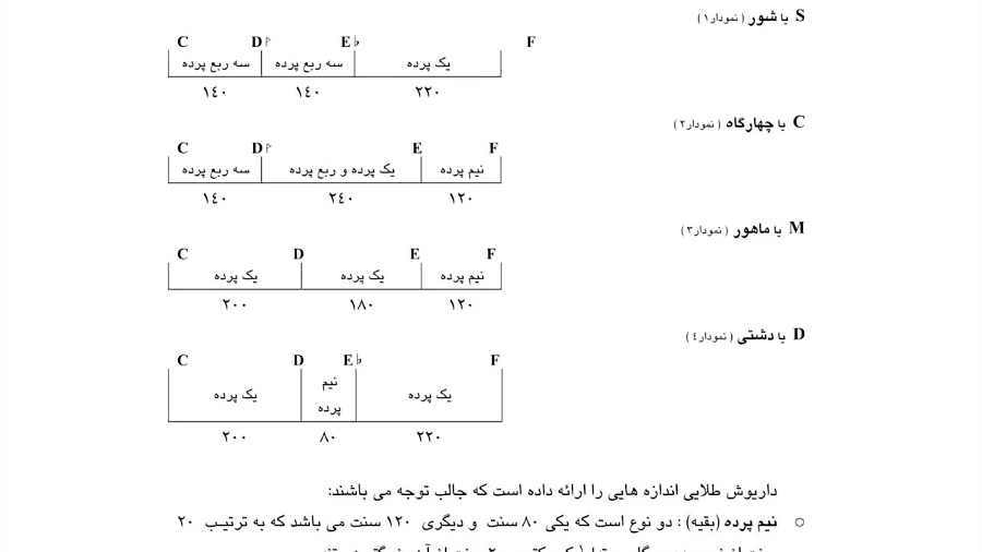 دانلود مقالهی تئوری دانگها در موسیقی ردیف ایرانی نیما فریدونی