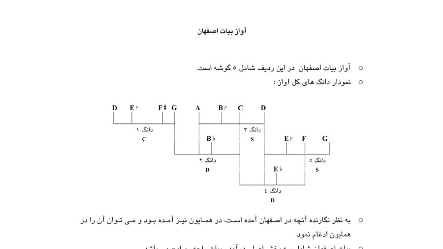 تجزیه و تحلیل آواز بیات اصفهان ردیف آوازی عبدالله دوامی نیما فریدونی
