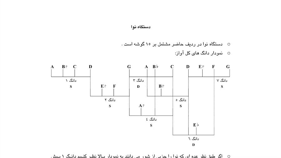 تجزیه و تحلیل دستگاه نوا ردیف آوازی عبدالله دوامی نیما فریدونی