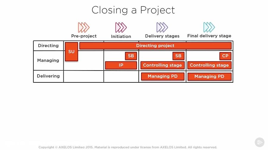 دانلود دوره PRINCE2 - بستن یک پروژه