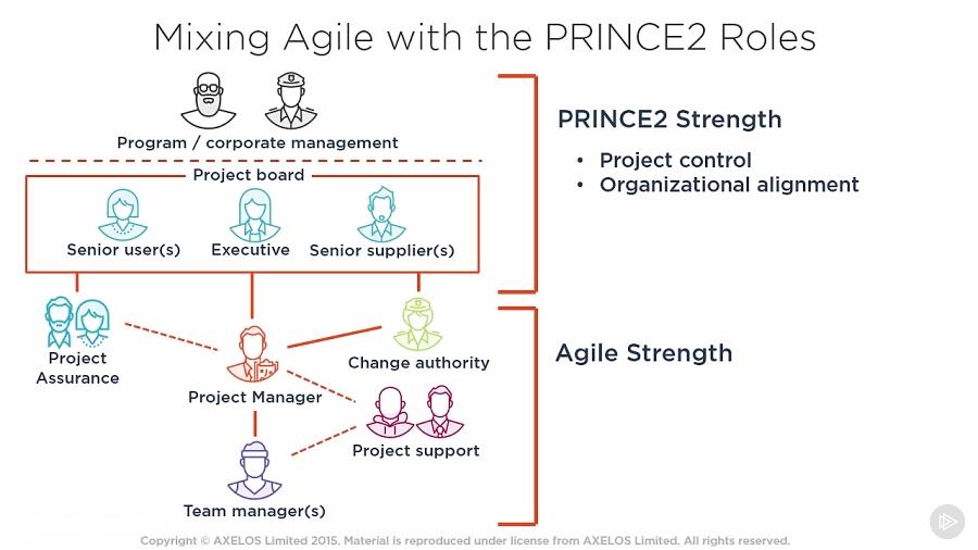 دانلود کورس PRINCE2 - مخلوط کردن Agile با نقش PRINCE2...