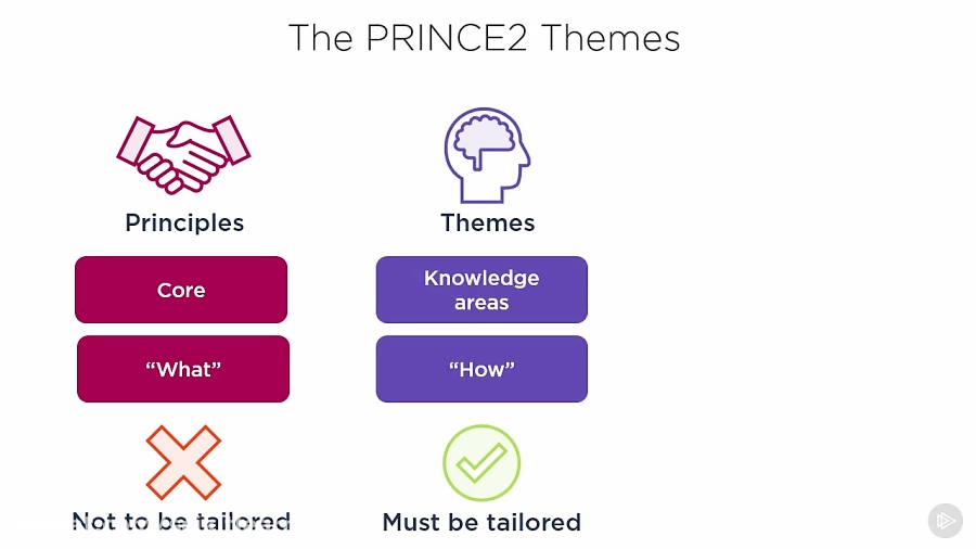 دانلود کورس PRINCE2 - تم های PRINCE2