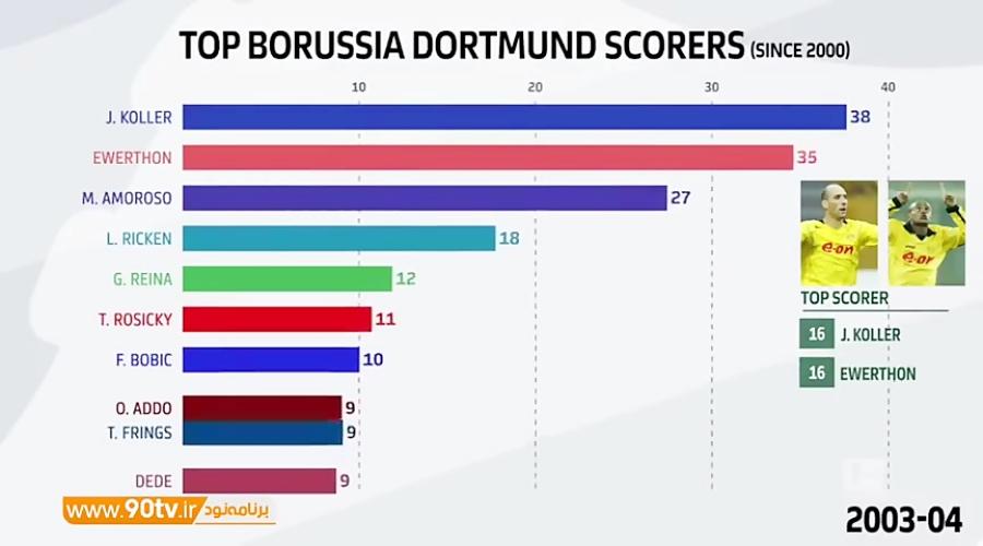 برترین گلزنان دورتموند از سال 2000 تا 2019