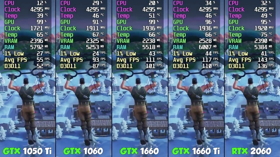 GTX 1050 Ti vs GTX 1060 vs GTX 1660 vs GTX 1660 Ti vs RTX 2060 Fortnite