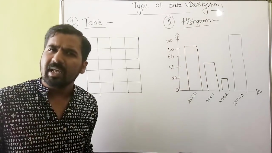 Type Of Data Visualization ll Table and Histogram Explained with Ex