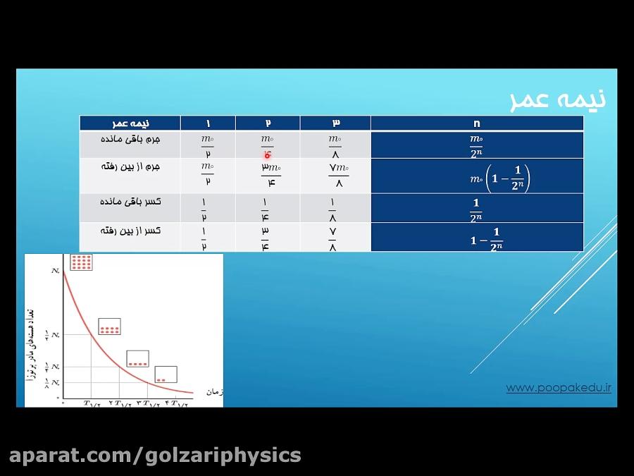 فیزیک-هسته-ای-فیزیک-دوازدهم