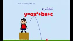 ویدیو آموزش فصل4 ریاضی دهم سهمی و رسم آن