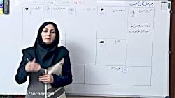 2-کارگاه آموزشی تجارت الکترونیک -بوم مدل
