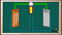 سلول الکتروشیمیایی روی-مس قسمت اول(سلول دنیل)
