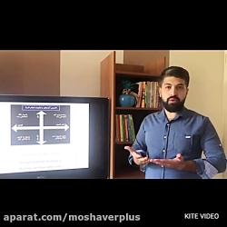 ویدیو آموزشی اولویت بندی _ نوید مدرسی