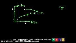 آموزش ریاضی قسمت سوم تابع