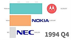 محبوب ترین و پرفروش ترین گوشی از سال 1993 تا کنون