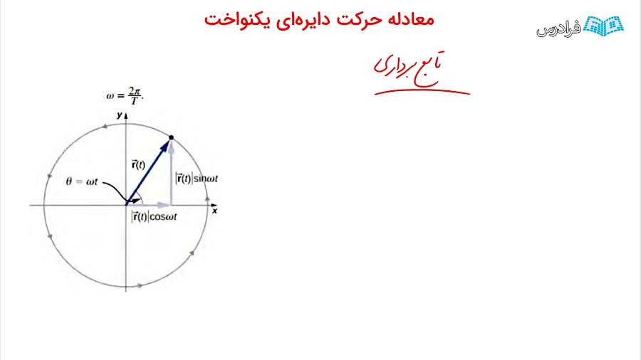 حرکت دایره ای -- به زبان ساده - معادله حرکت دایرهای یکنواخت
