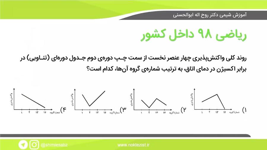 آموزش شیمی کنکور، تست کنکور ریاضی 98 داخل کشور، شیمی یازدهم، مقایسه واکنش پذیری
