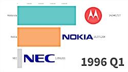محبوب ترین برندهای موبایل از 1993 تا 2019