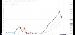 تحلیل شاخص کل و سهام شاخص ساز