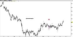 سفر به آینده --- پیش بینی حرکت بلندمدت یورو به دلار امریکا