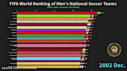 رنکینگ جدید فیفا در مورد تیم های برتر فوتبال