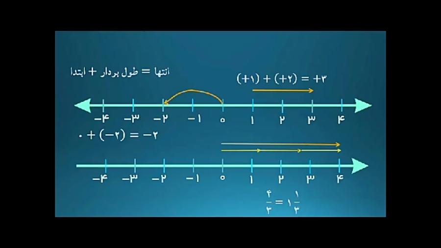 بردار-و-مختصات-مثال