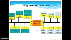 کاربرد شبکه در خودروها - قسمت 2