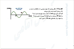 ویدیو آموزش محاسبه تندی انتشار امواج در تار فیزیک دوازدهم بخش 2