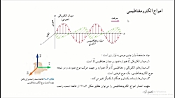 ویدیو خلاصه بخش امواج فیزیک دوازدهم