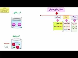 ویدیو آموزش انواع محلول های شیمی دوازدهم