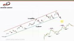 شناسایی خط روند در منحنی قیمت