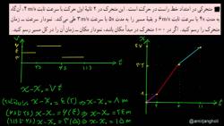 ویدیو آموزش فصل 1 فیزیک دوازدهم بخش 11