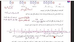 تدریس ریاضی پایه هفتم فصل سوم درس 3 مدرس:مهرنوش جوکار