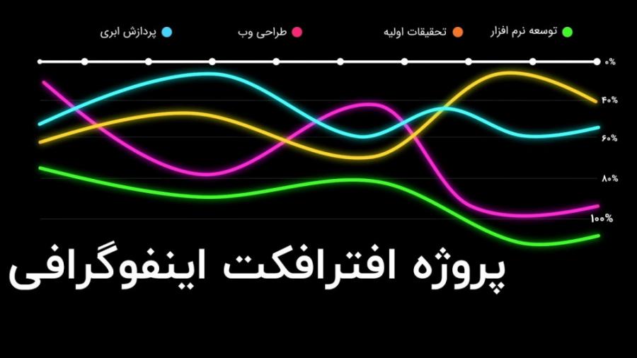 پروژه افتر افکت اینفوگرافی کاملا فارسی شده - Infographic After Effect Project