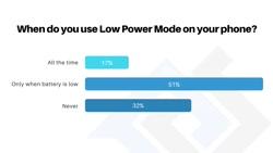 عملکرد حالت Low Power Mode در آیفون 12