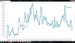آمار کلی بازدید کانال savare2fan در سه ماه اخیر!